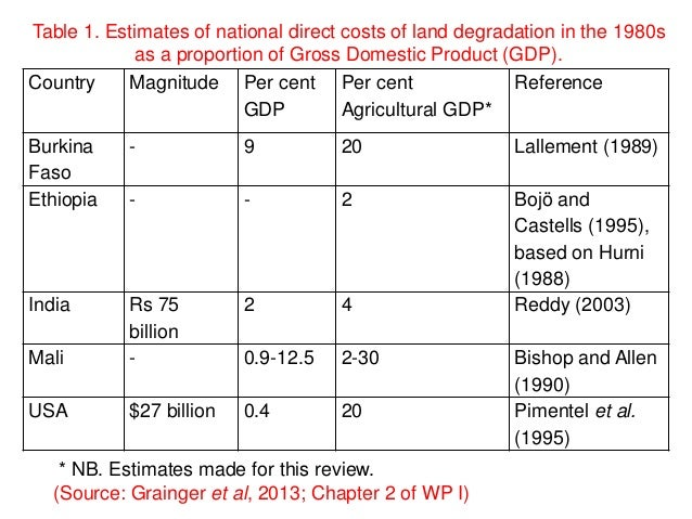 the causes and impact of land degradation in australia Here i document the rates of forest loss and degradation in australia based on a continue to cause impact of historical land cover change on.