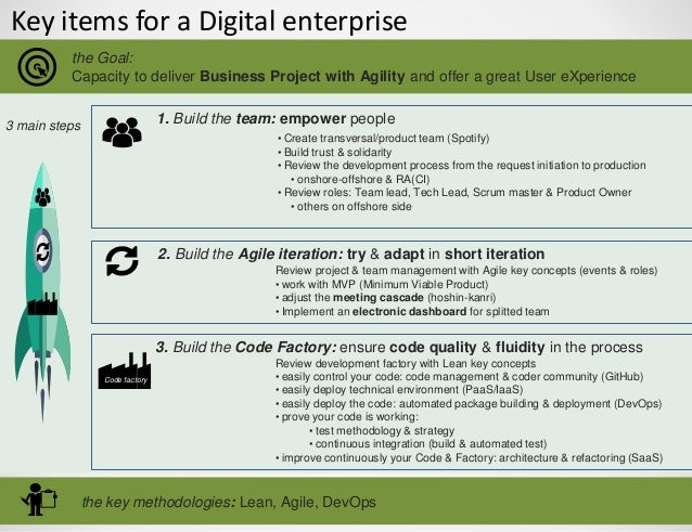 Key items for a Digital enterprise • Create transversal/product team (Spotify) • Build trust & solidarity • Review the dev...