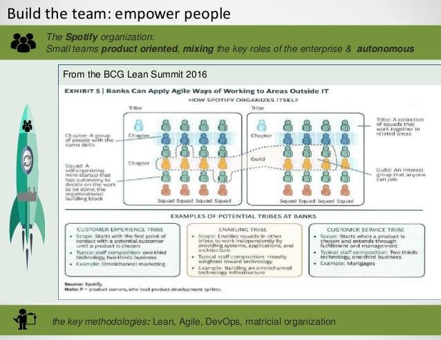 Build the team: empower people the key methodologies: Lean, Agile, DevOps, matricial organization The Spotify organization...