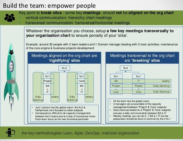 Build the team: empower people the key methodologies: Lean, Agile, DevOps, matricial organization Key point to break silos...