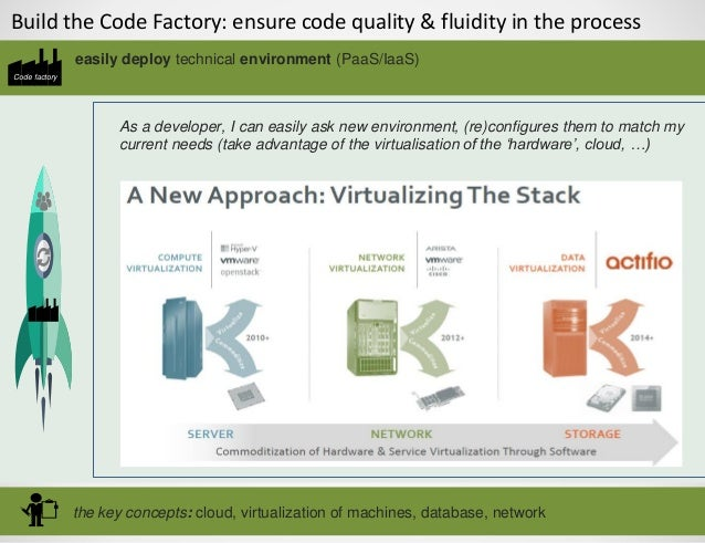 Build the Code Factory: ensure code quality & fluidity in the process Code factory the key concepts: cloud, virtualization...