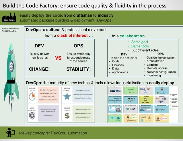 Build the Code Factory: ensure code quality & fluidity in the process Code factory the key concepts: DevOps, automation ea...