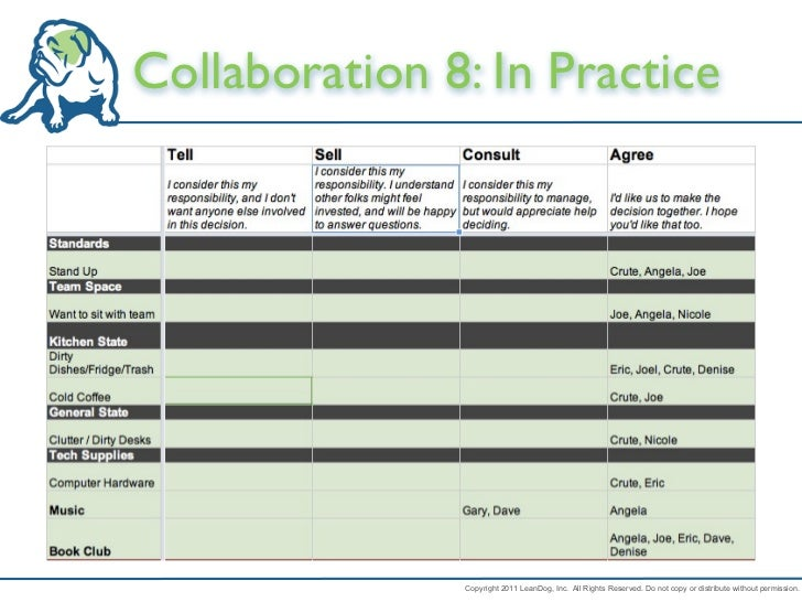 Collaboration 8: In Practice               Copyright 2011 LeanDog, Inc. All Rights Reserved. Do not copy or distribute wit...