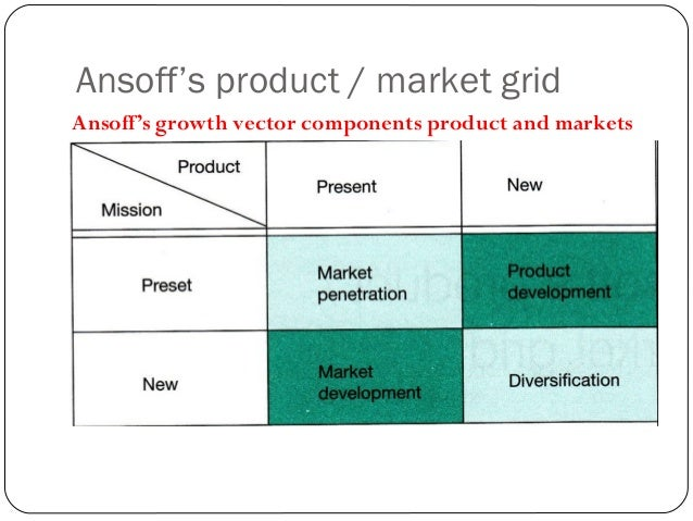 Ansoff's product / market grid Ansoff's dimensions of the geographic grpwth vector ; market need, product / service techno...