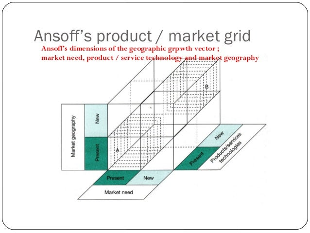 Ansoff's product / market grid THE BIG PICTURE To define its desired future business scope :  The market need  The produ...