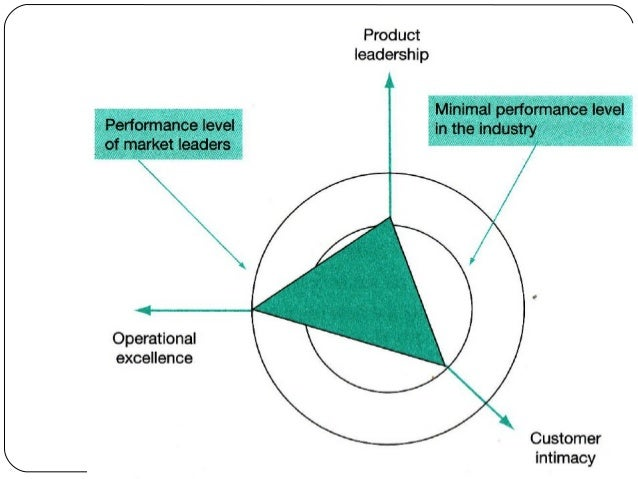 Tactical Model Kotler's 4Ps of marketing  Kotter's eight phases of change Kraljic's purchasing model  Lean thinking / ...