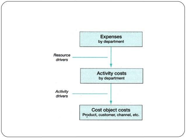 Tactical Model Kotler's 4Ps of marketing  Kotter's eight phases of change  Kraljic's purchasing model  Lean thinking /...
