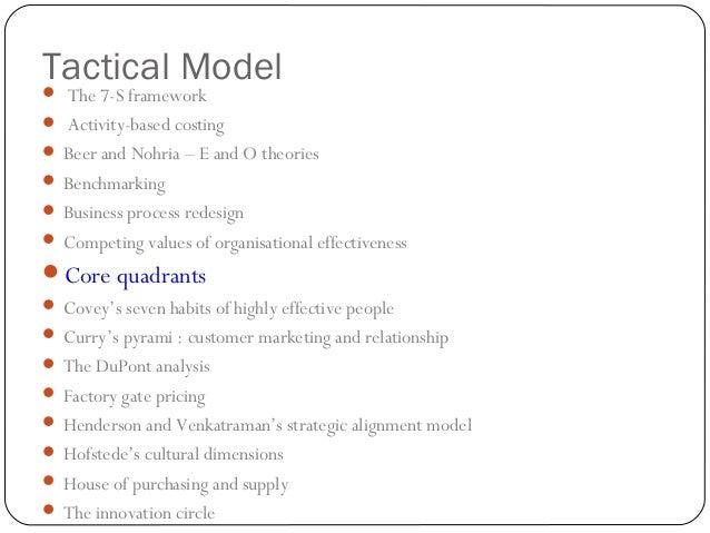 OPERATIONAL MODELS  The balanced scorecard (BSC) Belbin's team roles The branding pentagram Change quadrants Discount...