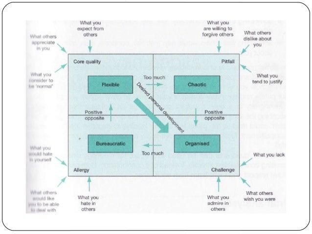 OPERATIONAL MODELS The balanced scorecard (BSC) Belbin's team roles The branding pentagram Change quadrants Discounte...