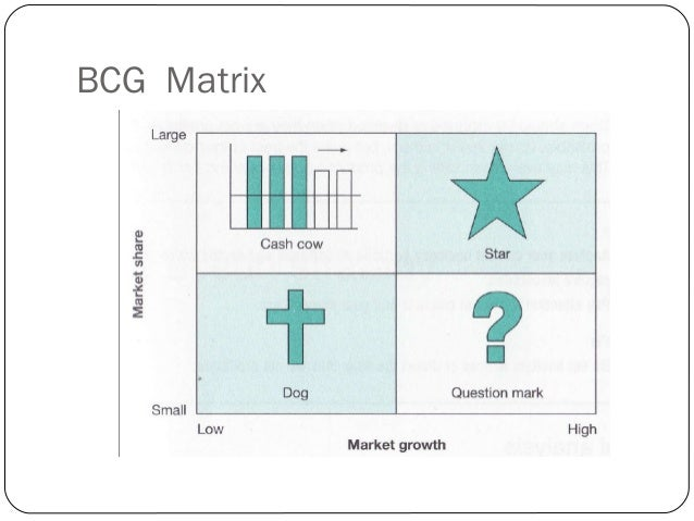 The BCG matrix THE BIG PICTURE The Boston Consulting Group designed BCG matrix in the 1970. Best – known methods for produ...