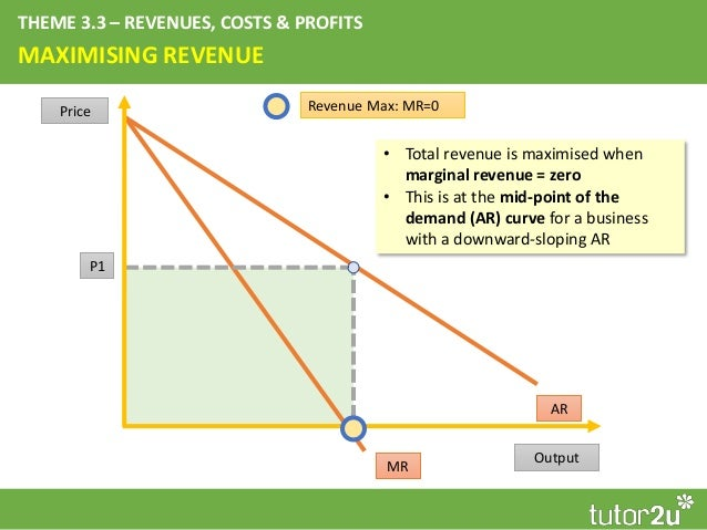 Key Diagrams For Year 2 Microeconomics