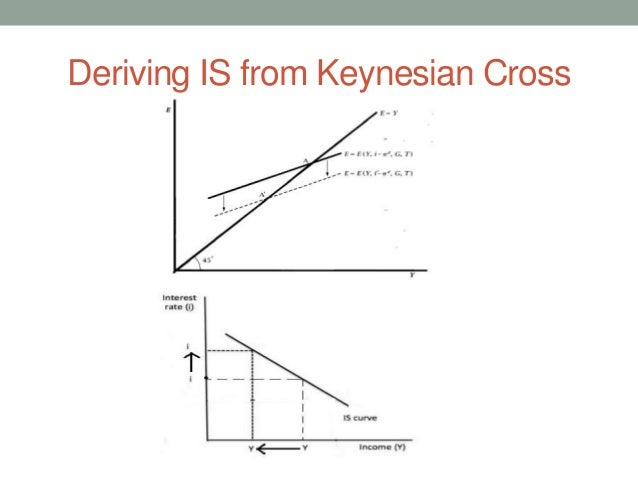 Keynesian Theory Of Aggregate Demand
