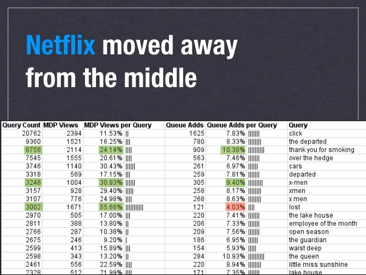 Netflix moved away from the middle                 29