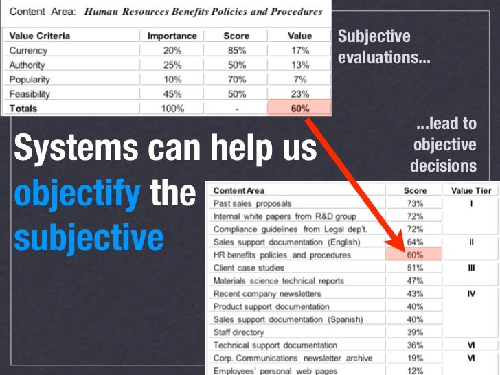 Can you measure your content's quality? Systems can help us objectify the subjective                    33