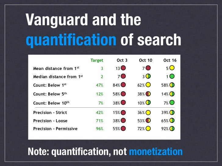 Vanguard and the quantification of search                             Target    Oct 3   Oct 10   Oct 16  Mean distance from...