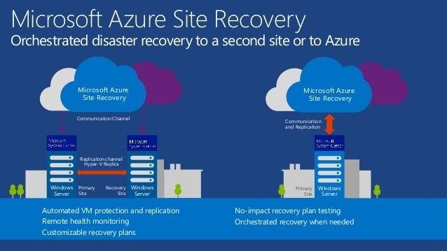 Resultado de imagem para Azure site recovery