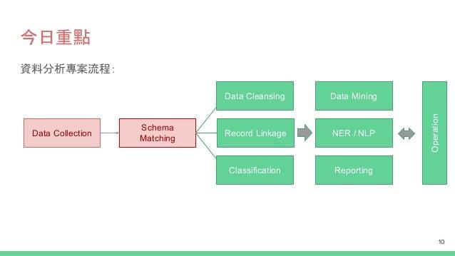 今日重點 Data Collection Schema Matching 10 資料分析專案流程: Record Linkage Data Cleansing Classification Data Mining NER / NLP Repor...