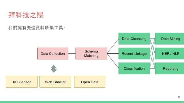 拜科技之賜 我們擁有先進資料收集工具: Data Collection Schema Matching Record Linkage Data Cleansing Classification Data Mining NER / NLP Rep...