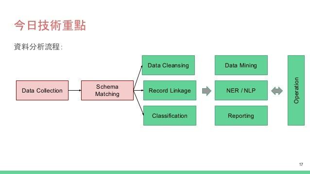 今日技術重點 資料分析流程: Data Collection Schema Matching Record Linkage Data Cleansing Classification Data Mining NER / NLP Reportin...