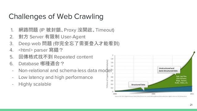 Challenges of Web Crawling 1. 網路問題 (IP 被封鎖、Proxy 沒開啟、Timeout) 2. 對方 Server 有限制 User-Agent 3. Deep web 問題 (你完全忘了需要登入才能看到) 4...