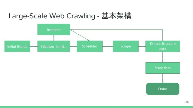 Large-Scale Web Crawling - 基本架構 Initial Seeds Initialize frontier Done frontiers 26
