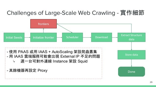 Challenges of Large-Scale Web Crawling - 實作細節 Initial Seeds Initialize frontier Done frontiers - 使用 PAAS 或用 IAAS + AutoSca...