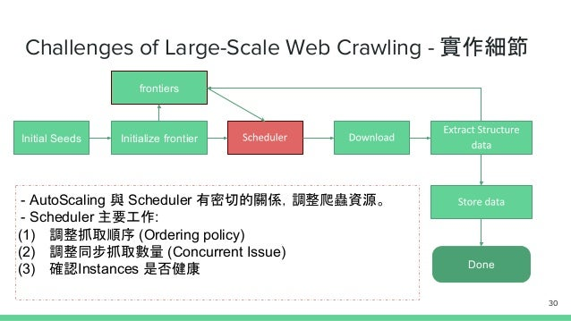 Challenges of Large-Scale Web Crawling - 實作細節 Initial Seeds Initialize frontier Done frontiers - AutoScaling 與 Scheduler 有...