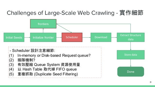 Challenges of Large-Scale Web Crawling - 實作細節 Initial Seeds Initialize frontier Done frontiers - Scheduler 設計注意細節: (1) In-...