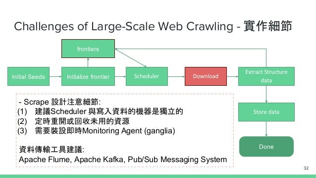 Challenges of Large-Scale Web Crawling - 實作細節 Initial Seeds Initialize frontier Done frontiers - Scrape 設計注意細節: (1) 建議Sche...