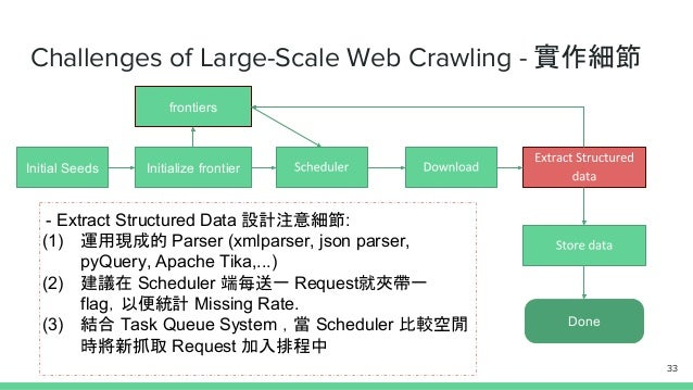 Challenges of Large-Scale Web Crawling - 實作細節 Initial Seeds Initialize frontier Done frontiers - Extract Structured Data 設...