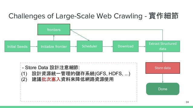 Challenges of Large-Scale Web Crawling - 實作細節 Initial Seeds Initialize frontier Done frontiers - Store Data 設計注意細節: (1) 設計...