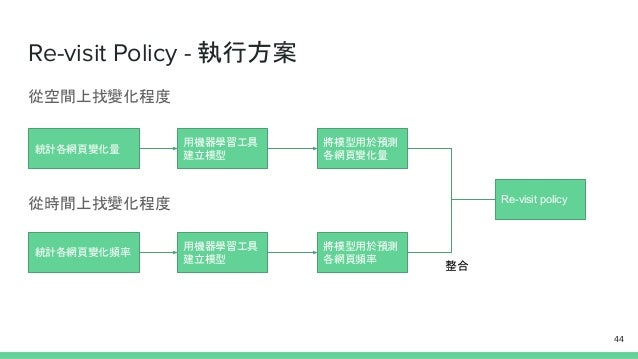 Re-visit Policy - 執行方案 從空間上找變化程度 從時間上找變化程度 44 統計各網頁變化量 用機器學習工具 建立模型 將模型用於預測 各網頁變化量 統計各網頁變化頻率 用機器學習工具 建立模型 將模型用於預測 各網頁頻率 Re...