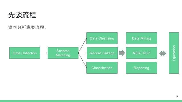先談流程 資料分析專案流程: Data Collection Schema Matching Record Linkage Data Cleansing Classification Data Mining NER / NLP Reportin...