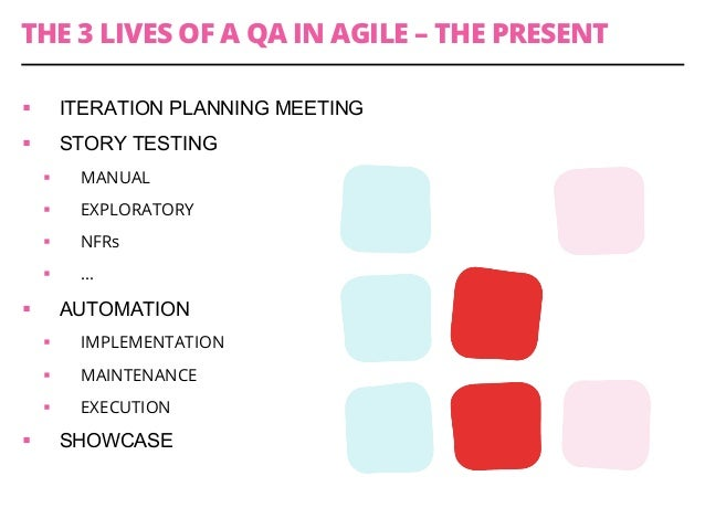 THE 3 LIVES OF A QA IN AGILE – THE PRESENT § ITERATION PLANNING MEETING § STORY TESTING § MANUAL § EXPLORATORY §...