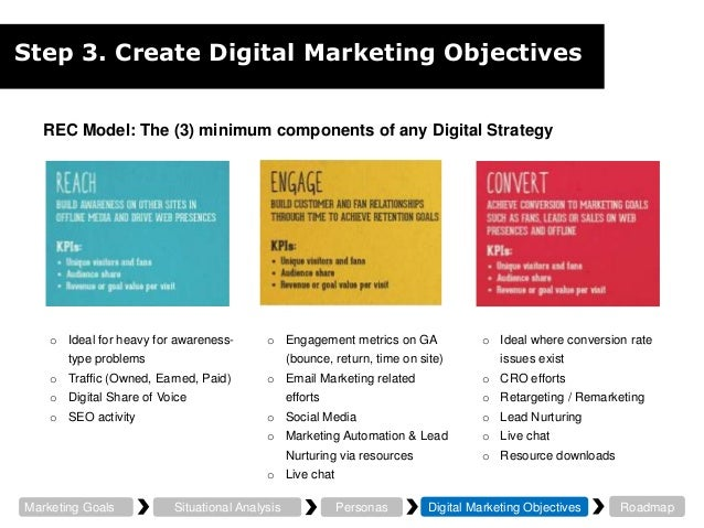How To Create A Digital Marketing Strategy In 2016 | Digital Diy'Ers …