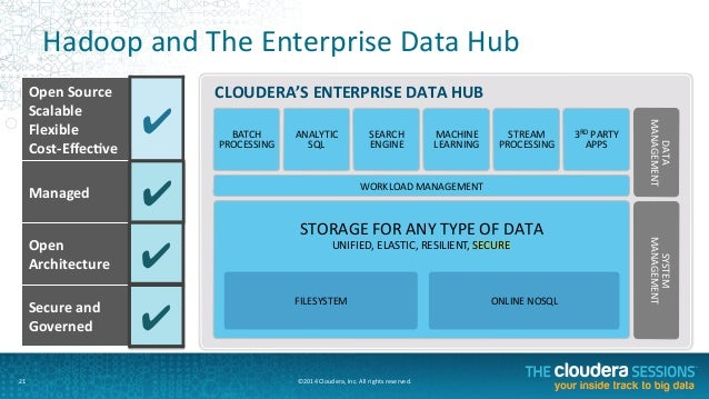 The Future Of Data Management The Enterprise Data Hub