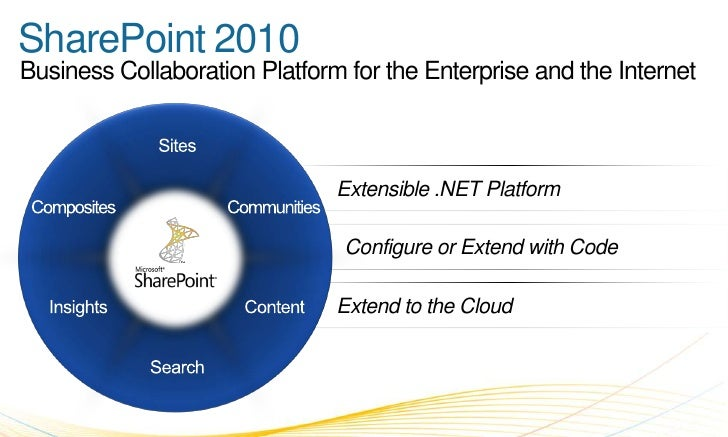 Business Collaboration Platform for the Enterprise and the Internet<br />SharePoint 2010<br />Sites<br />Extensible .NET P...