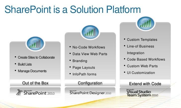 SharePoint is a Solution Platform<br /><ul><li>Custom Templates