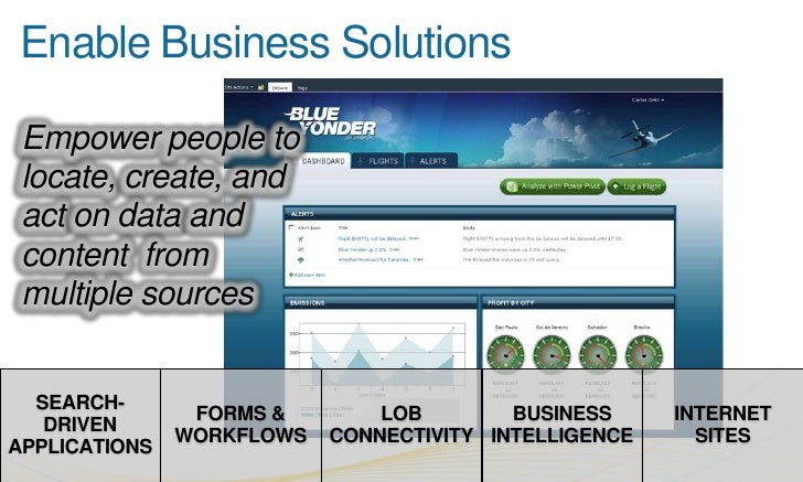 Line-of Business Integration