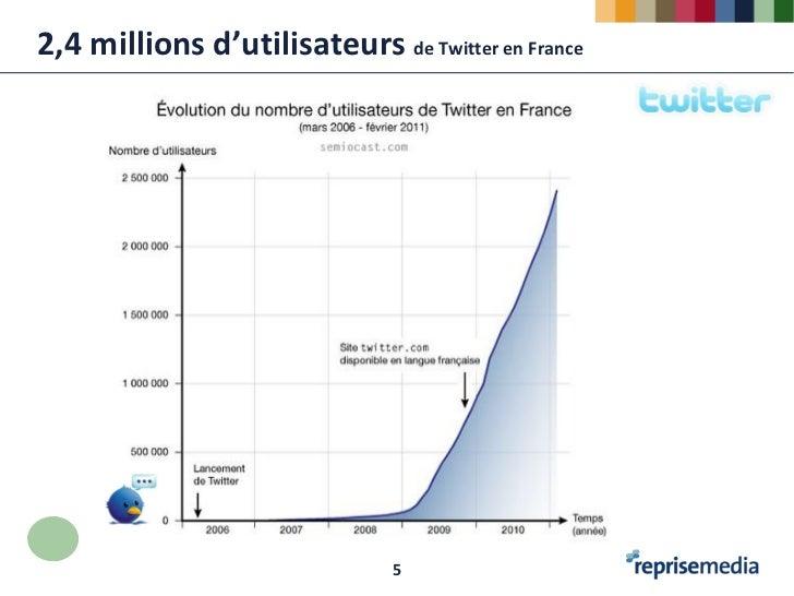 2,4 millions d'utilisateurs de Twitter en France                               5