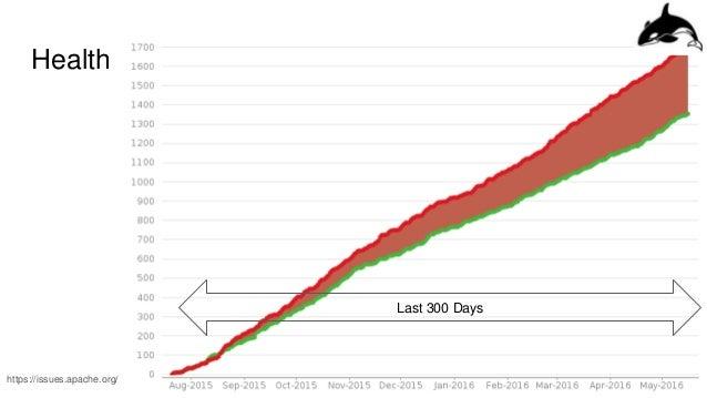 Health https://issues.apache.org/ Last 300 Days