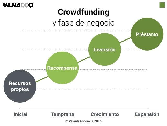 © Valentí Acconcia 2015 Inicial Temprana Crecimiento Expansión Recompensa Inversión Préstamo Recursos propios Crowdfunding...