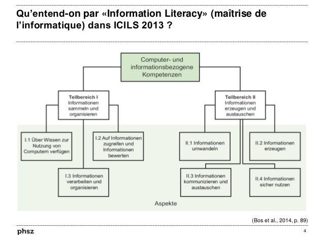 Qu'entend-on par «Information Literacy» (maîtrise de l'informatique) dans ICILS 2013 ? 4 (Bos et al., 2014, p. 89)