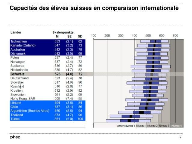 Capacités des élèves suisses en comparaison internationale 7 …