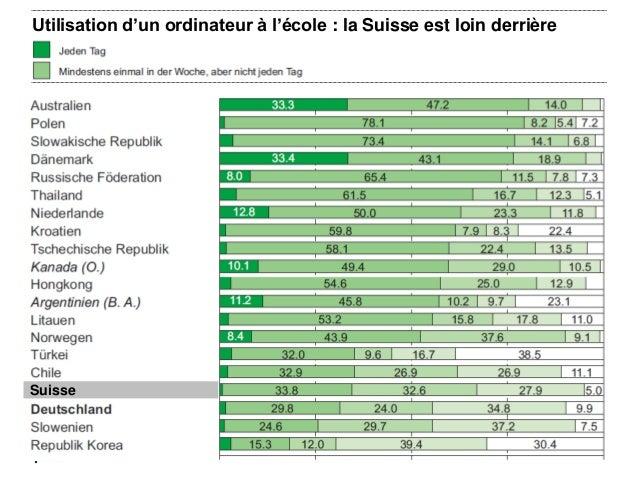 Utilisation d'un ordinateur à l'école : la Suisse est loin derrière 8 Suisse