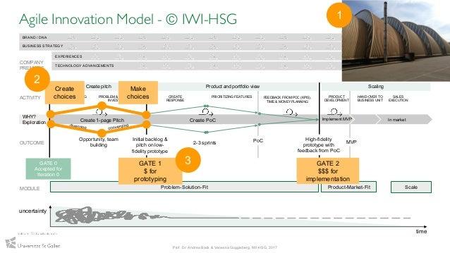 28 Agile Innovation Model - © IWI-HSG Prof. Dr. Andrea Back & Vanessa Guggisberg, IWI-HSG, 2017 Problem-Solution-Fit Produ...