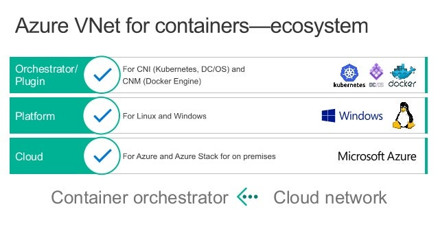 Container Networking