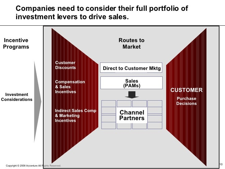 Companies need to consider their full portfolio of investment levers to drive sales. Channel Partners Direct to Customer M...