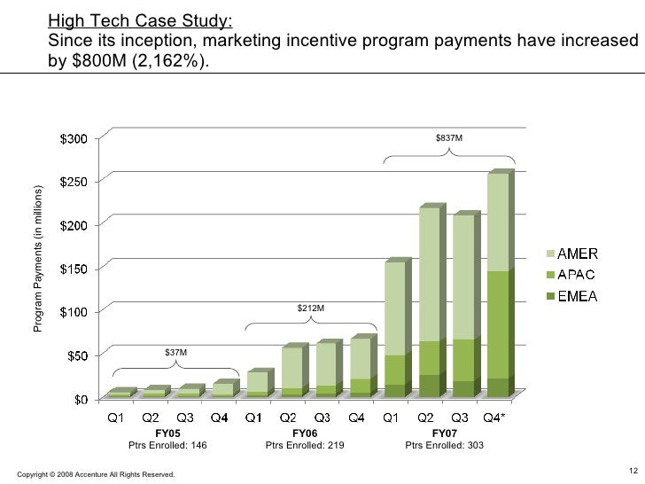 Program Payments (in millions) FY05 Ptrs Enrolled: 146 FY06 Ptrs Enrolled: 219 FY07 Ptrs Enrolled: 303 $212M $837M $37M Hi...