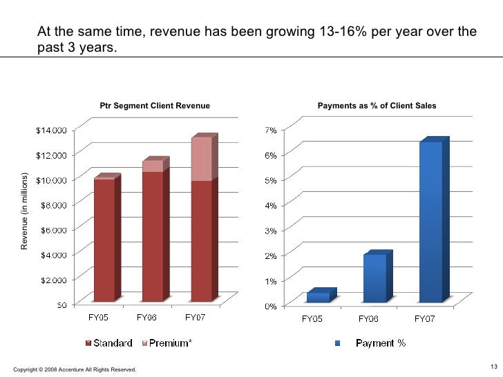 Revenue (in millions) Ptr Segment Client Revenue Payments as % of Client Sales At the same time, revenue has been growing ...
